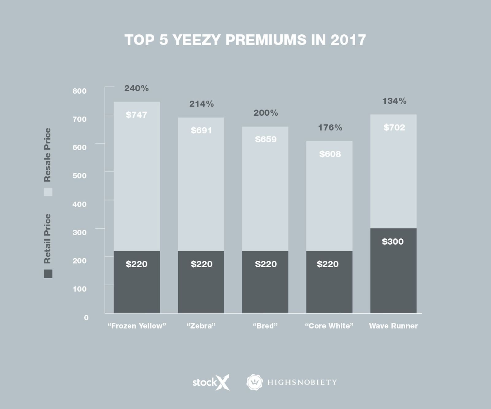 2017-sneaker-trends-yeezys-illustrations-graph-4