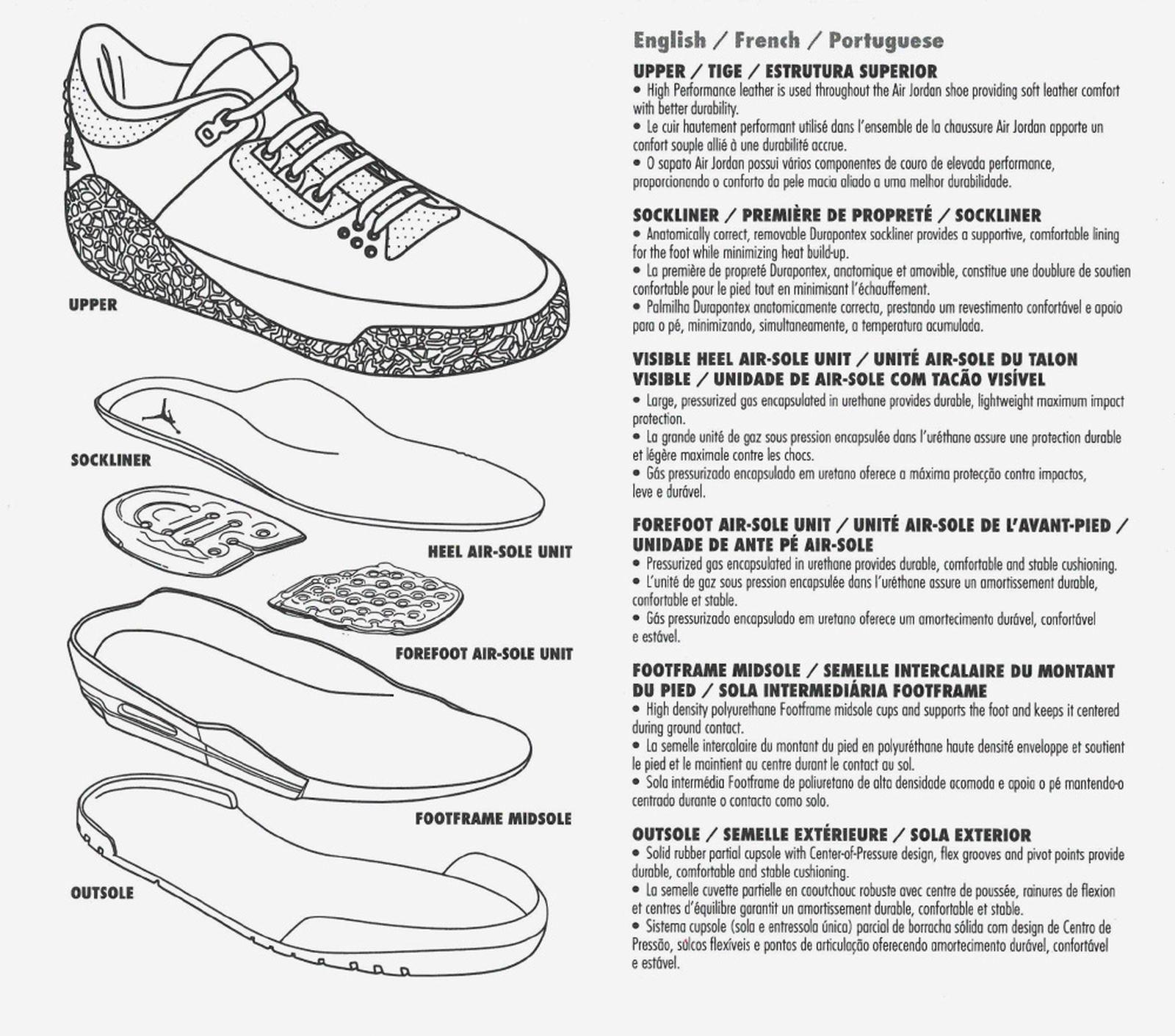 selling sneakers online guide Nike michael jordan