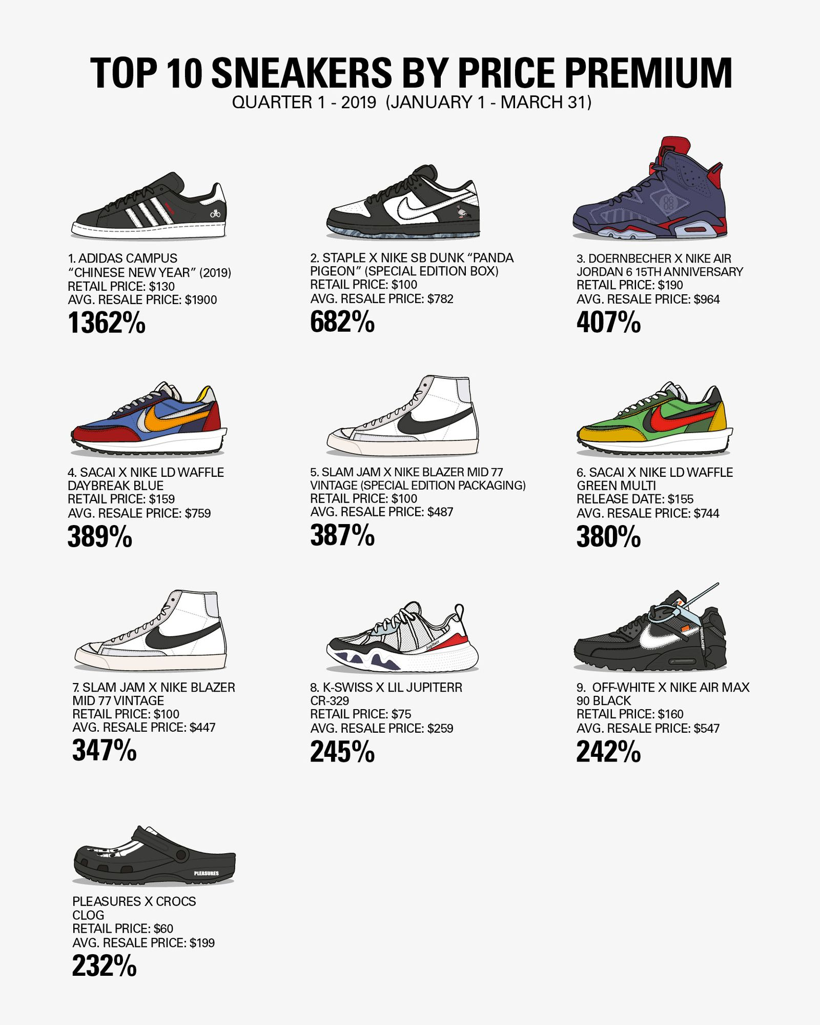 most valuable sneakers 2019 q 1 Adidas Nike