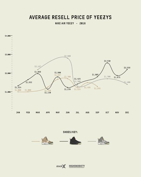 Adidas To 2018 Resell Price Yeezy Guide2016 OwP80kn