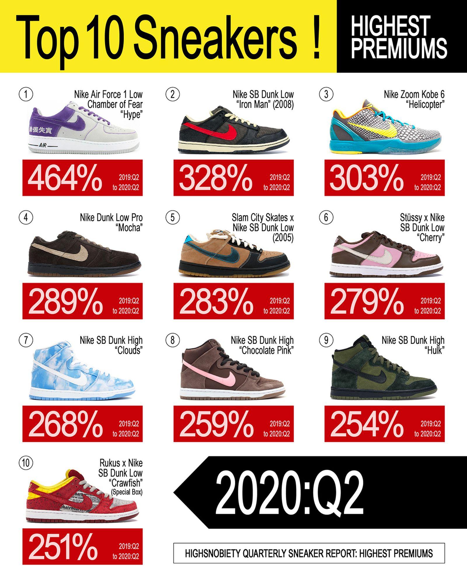 ED_WEB_Q2_Sneaker_Report_dev0-06