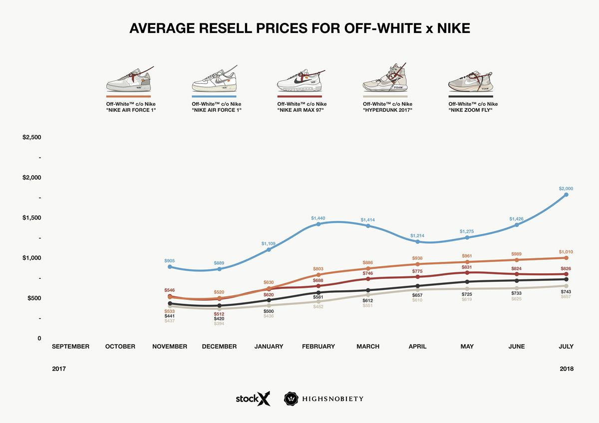 promo code 27b97 ef9c0 OFF-WHITE x Nike Sneakers  An Analysis of Resell Prices