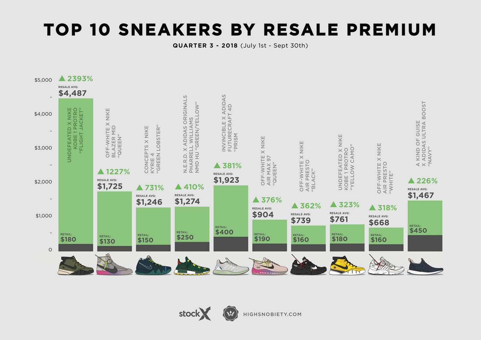 sneakers most expensive resold 2018 q3 Adidas Kobe Bryant Nike