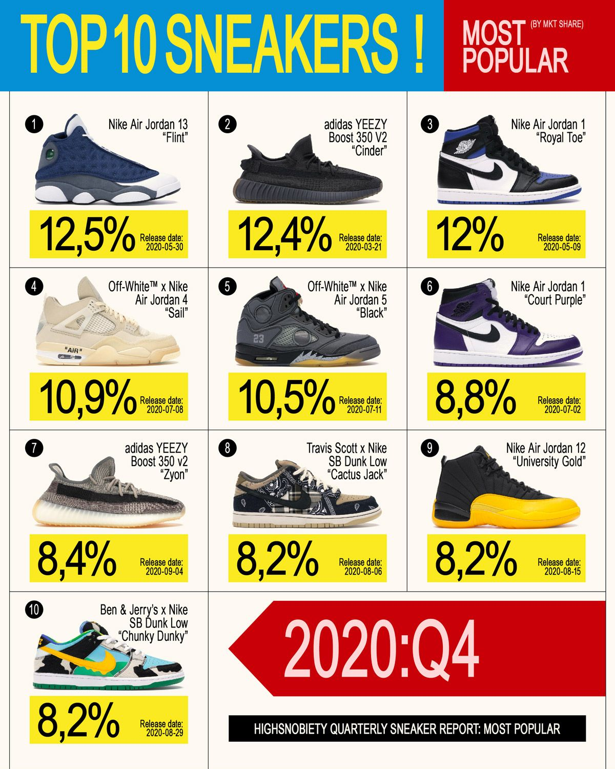 2020 Proved Michael Jordan Is Still the GOAT of Sneakers 24