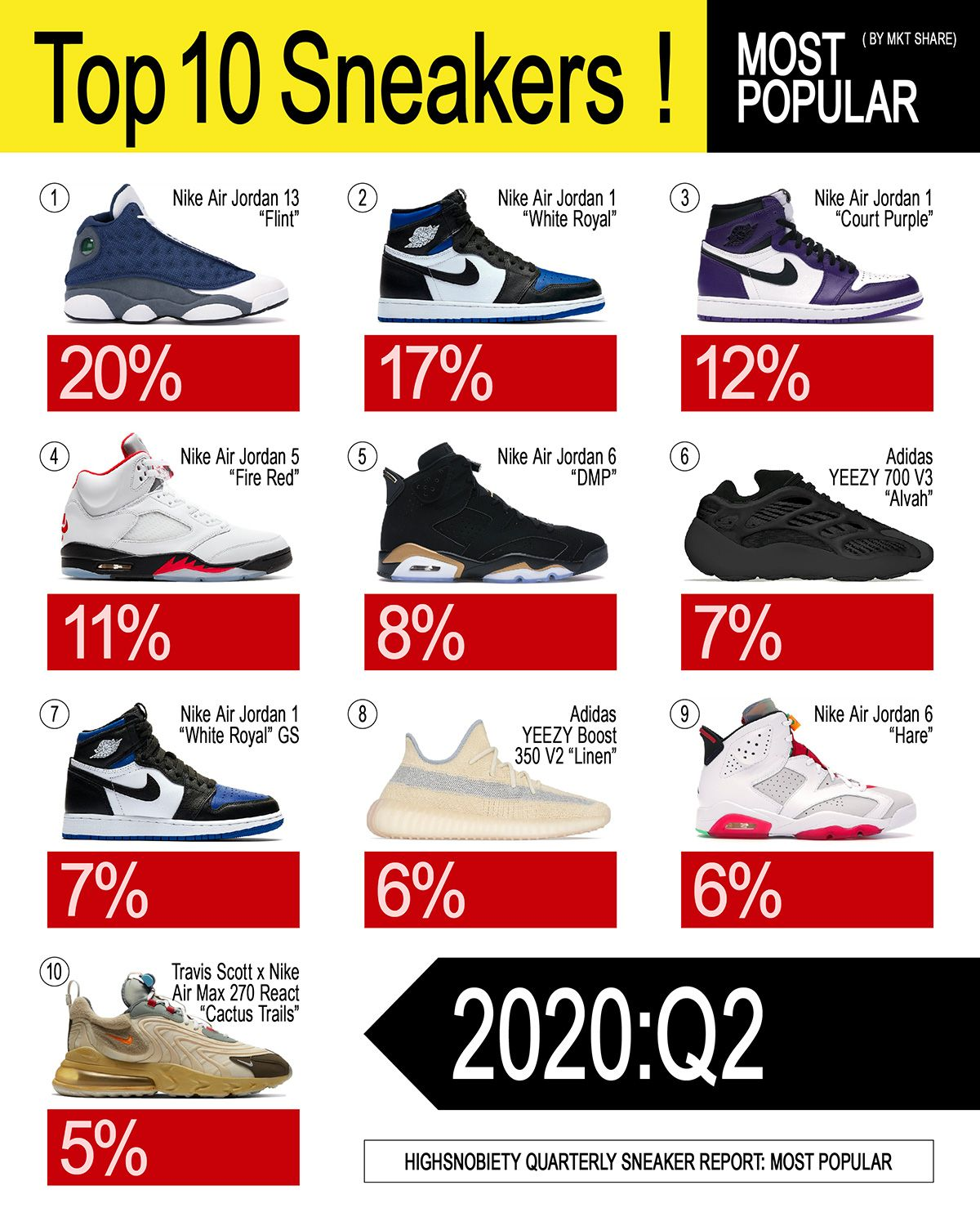 New Balance's Authenticity & Michael Jordan's Legend Defined Sneaker Storytelling This Quarter 31