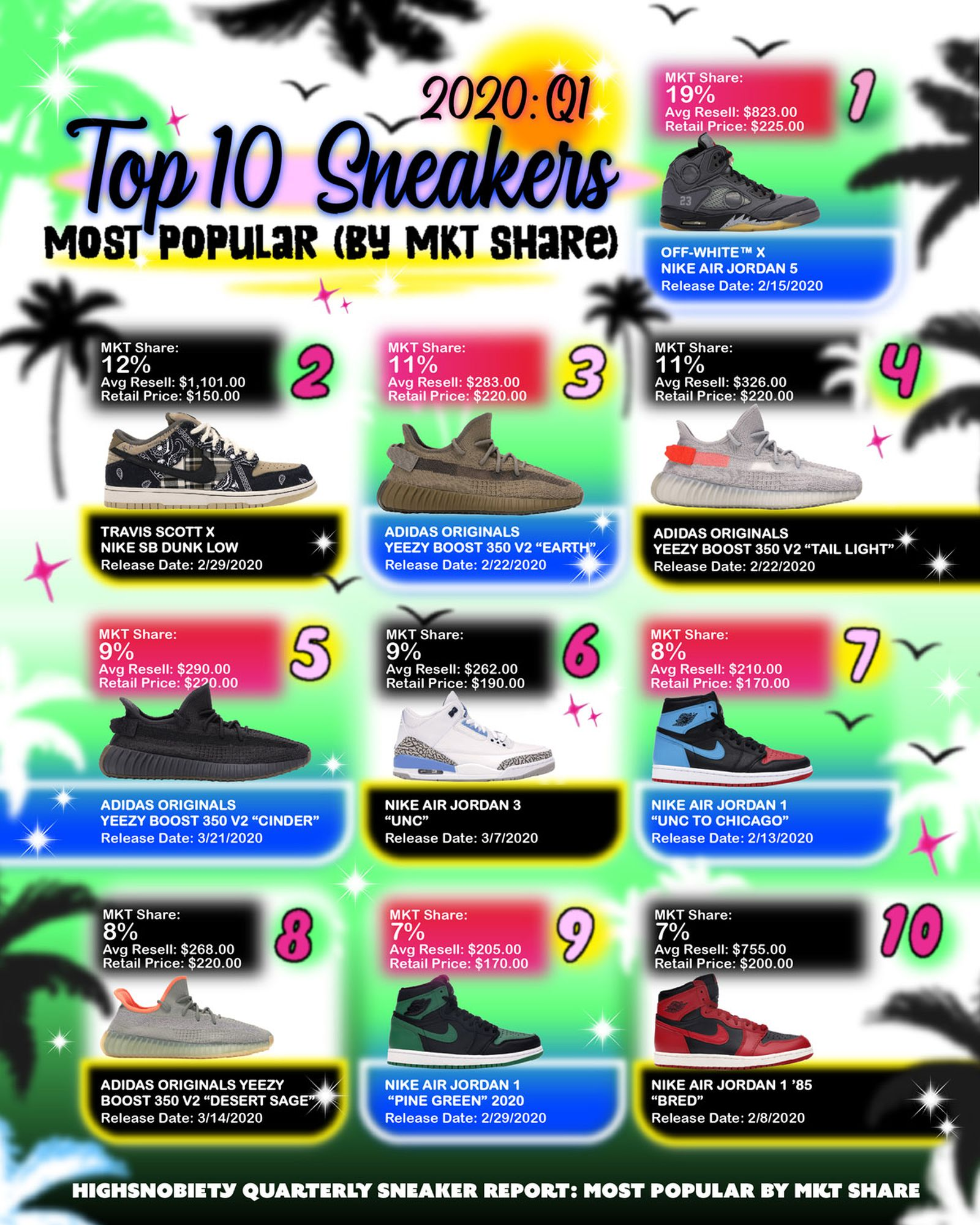 most-expensive-sneakers-2020-q1-04