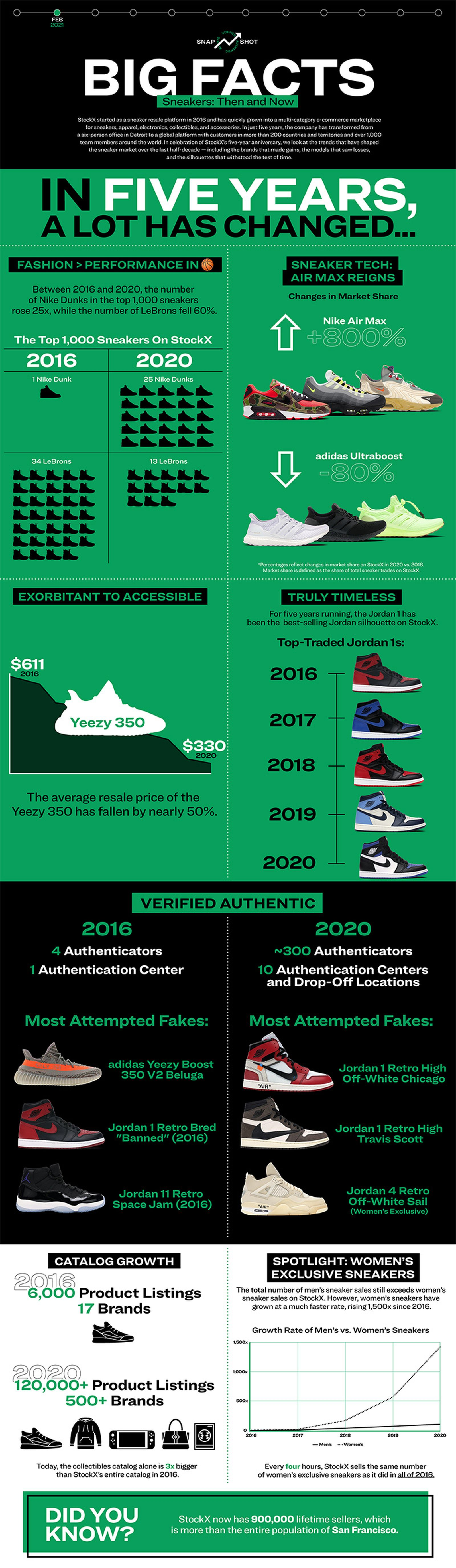 stockx-most-faked-sneakers-2016-2020-01