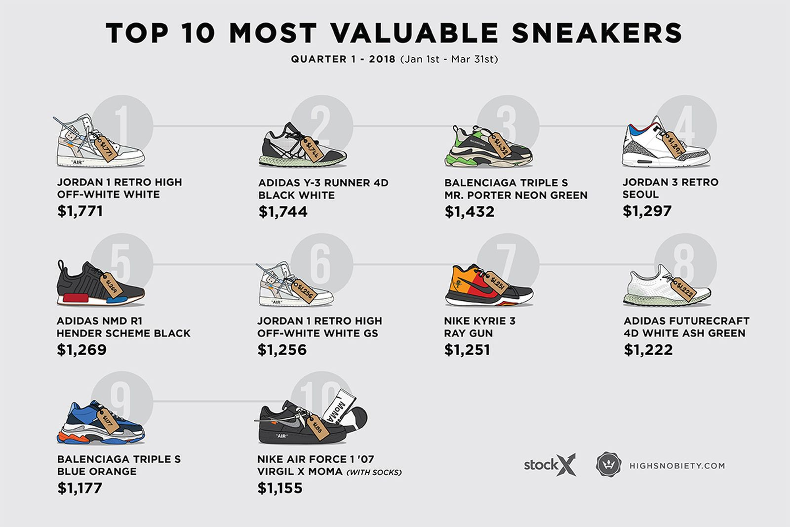 valuable-sneakers-2018-q1-update