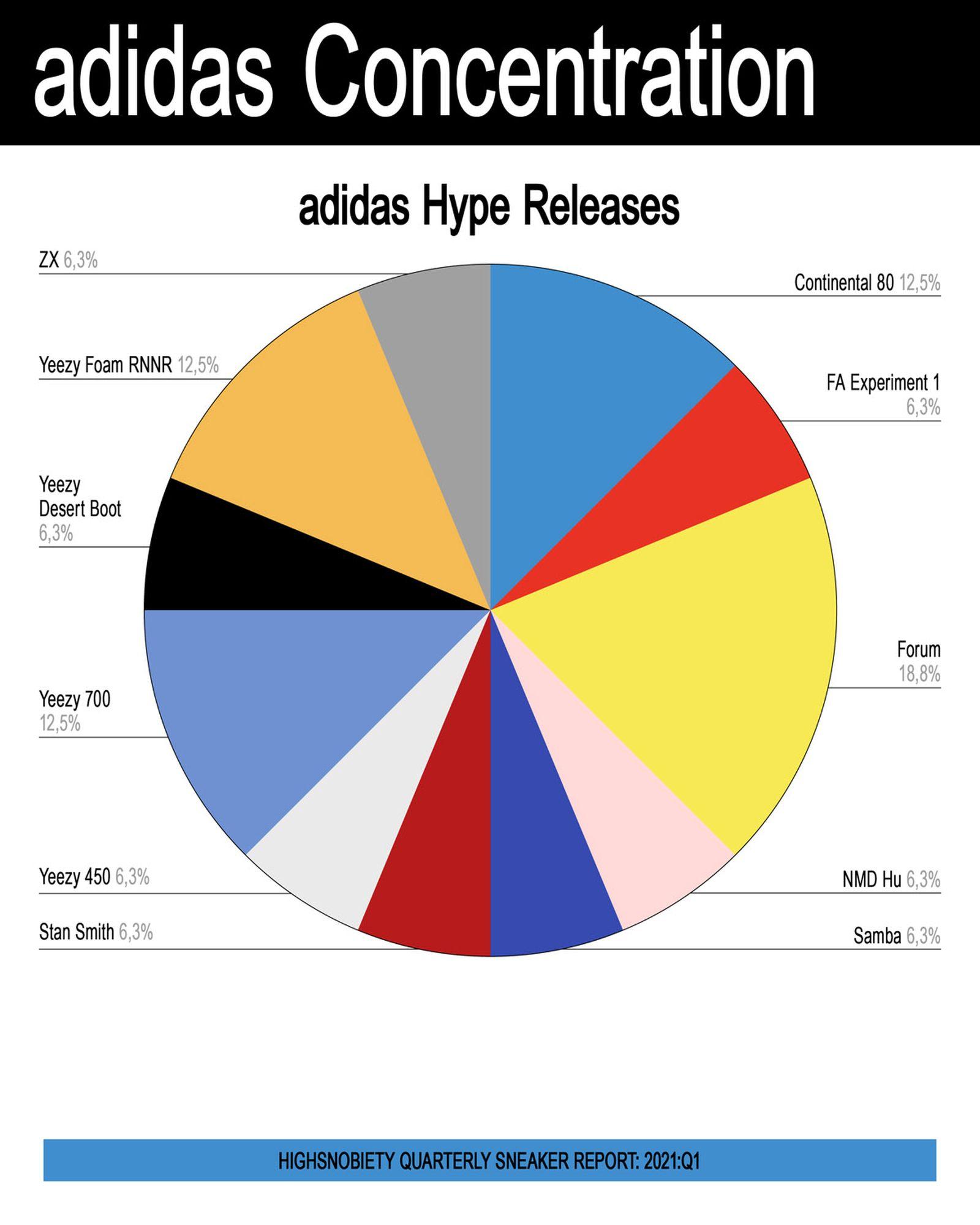 ED_SM_2021_Q1_Sneaker_Report_01