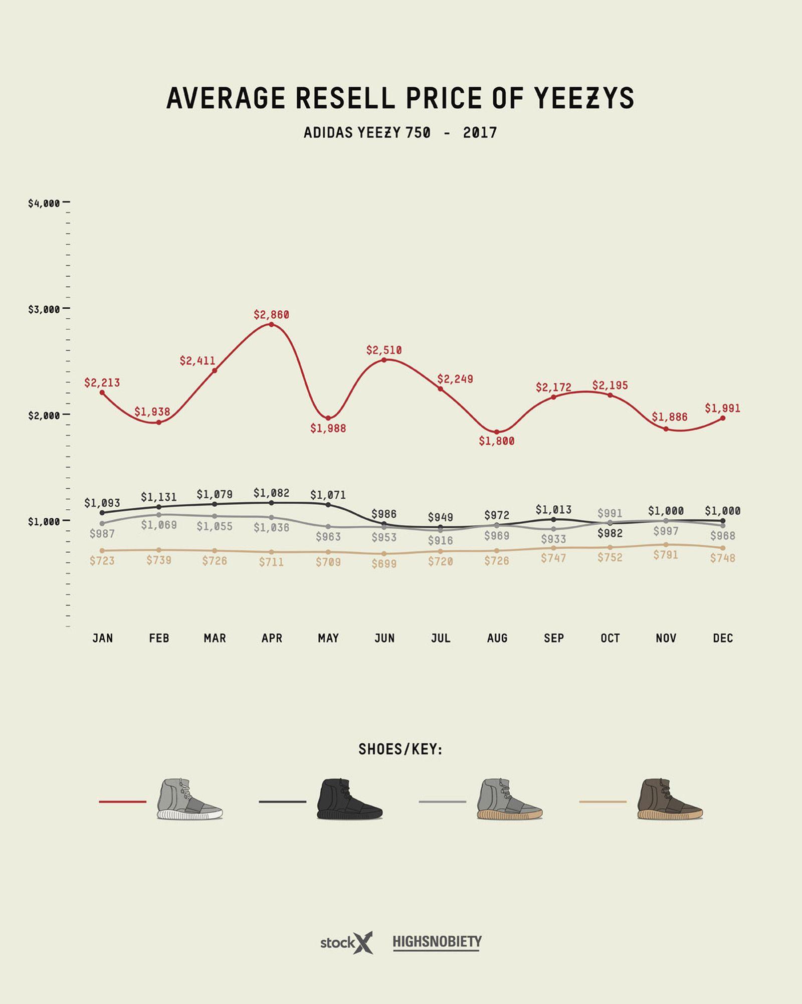 adidas yeezy guide 2019 live 11 Grailed StockX adidas Originals