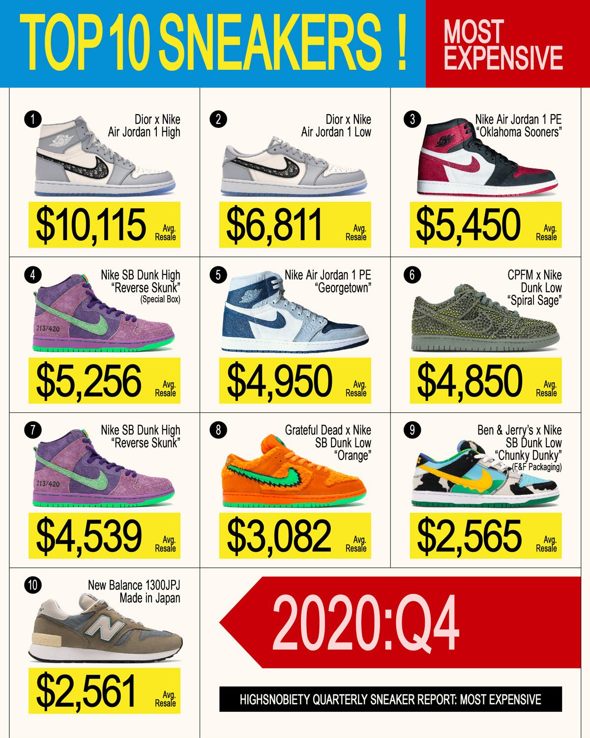 2020 Proved Michael Jordan Is Still the GOAT of Sneakers 22