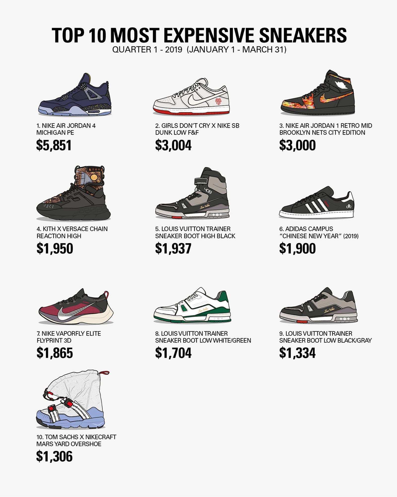 most expensive sneakers 2019 q1 graph Adidas Nike