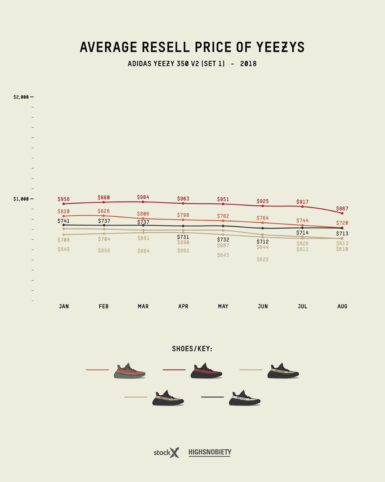 yeezy resell price guide 2019 update adidas Originals YEEZY Boost kanye west