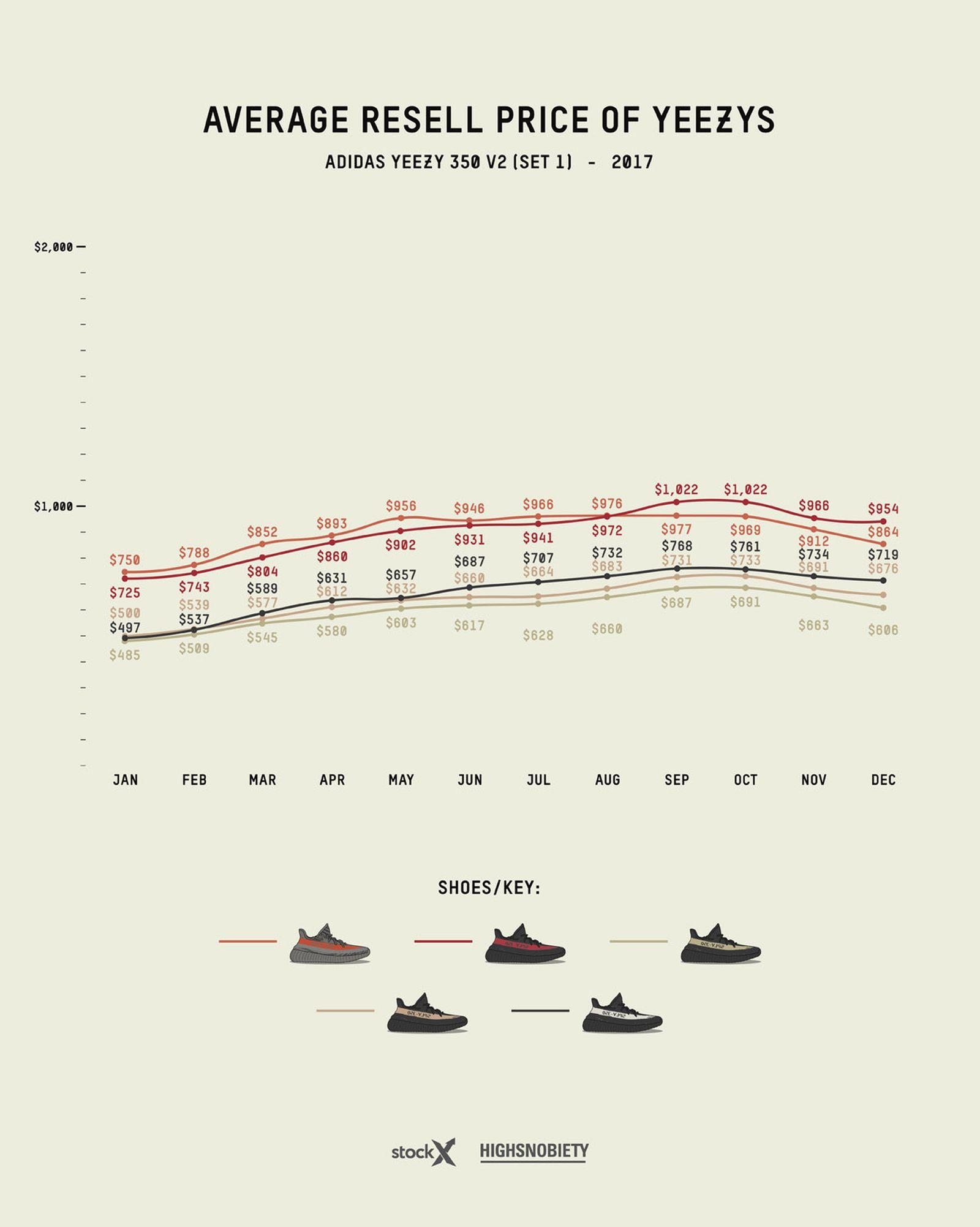adidas yeezy guide 2019 live 5 Grailed StockX adidas Originals