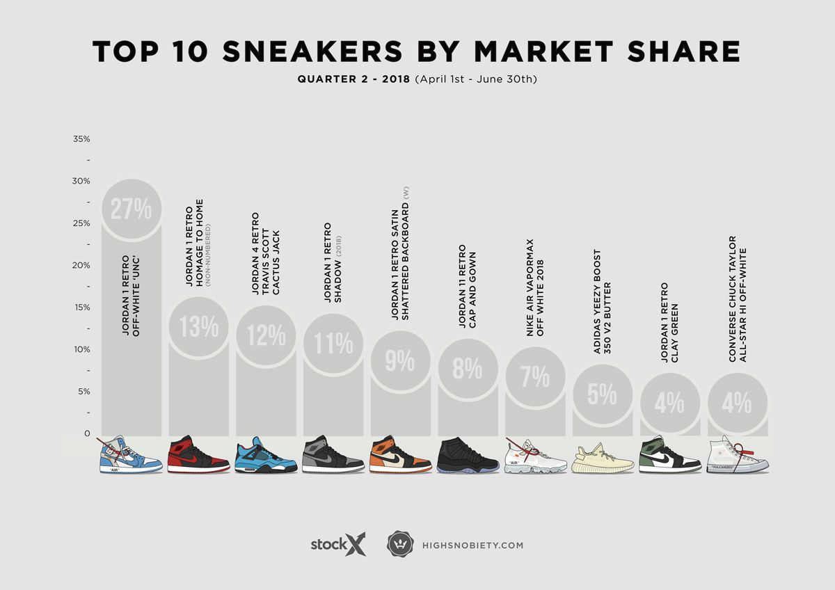 san francisco b56db f3706 The 10 Most Expensive Sneakers of 2018 Q2