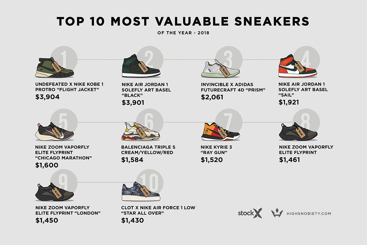 d4d13185e1fc2 Here s The 10 Most Valuable Sneakers of 2018