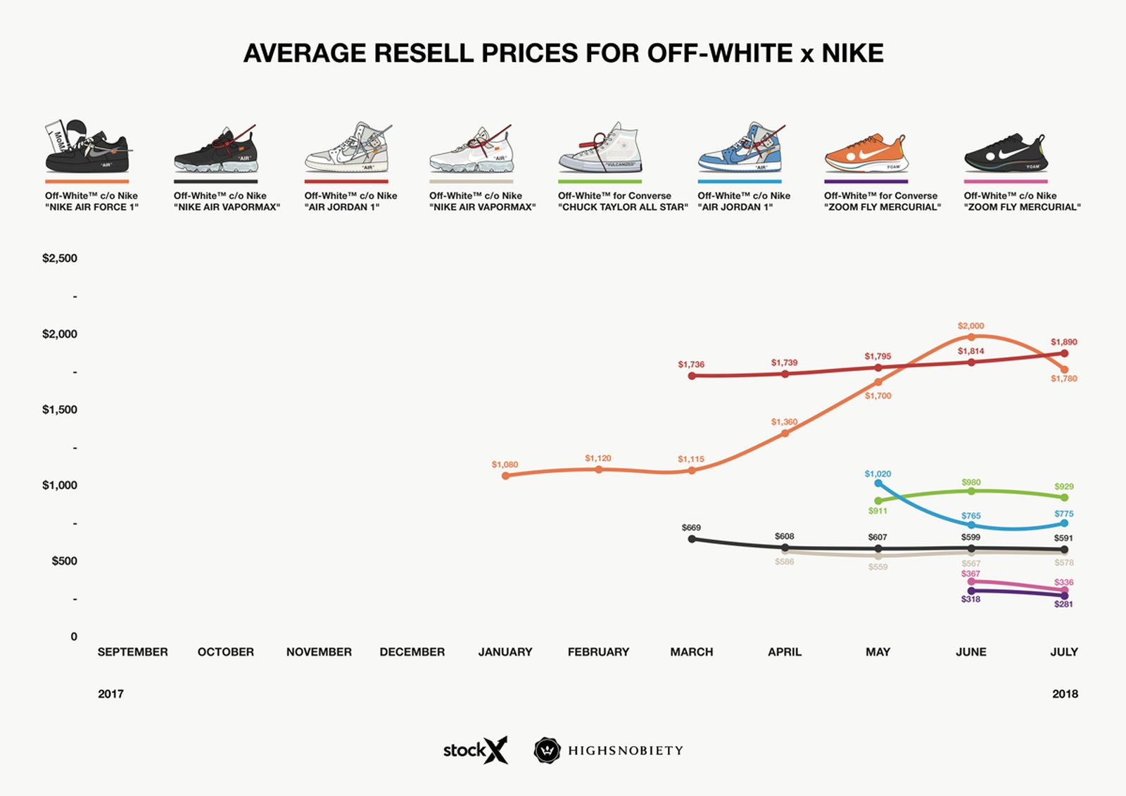 off white nike resell price analysis 2018 OFF-WHITE c/o Virgil Abloh