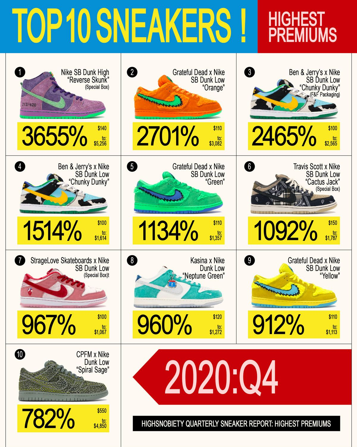 2020 Proved Michael Jordan Is Still the GOAT of Sneakers 23