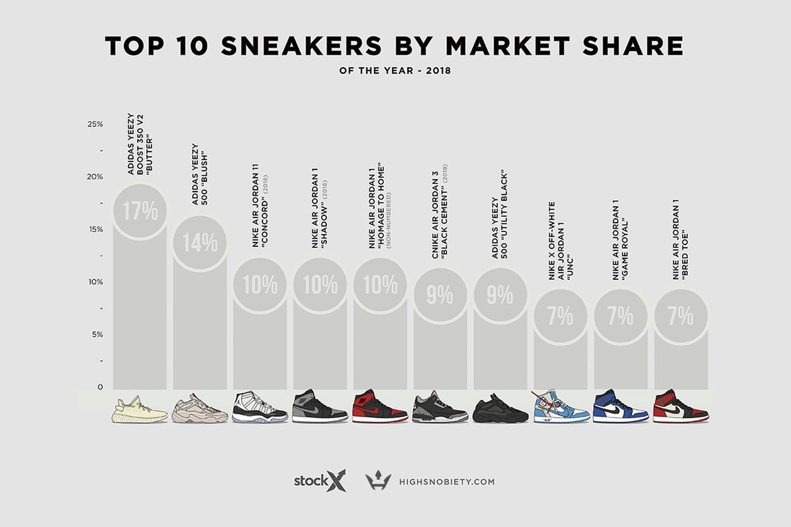 valuable sneakers resold 2018 stockx Adidas Nike crocs
