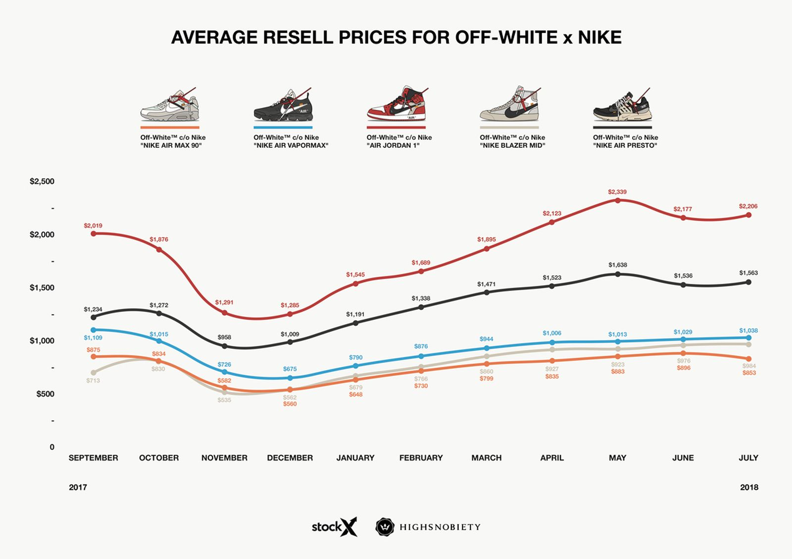 off white nike resell price analysis september OFF-WHITE c/o Virgil Abloh