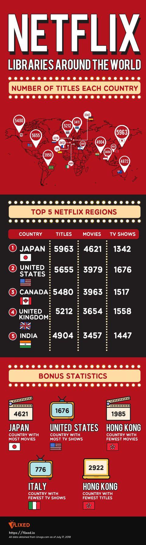 Japan Has the World's Largest Netflix Catalog