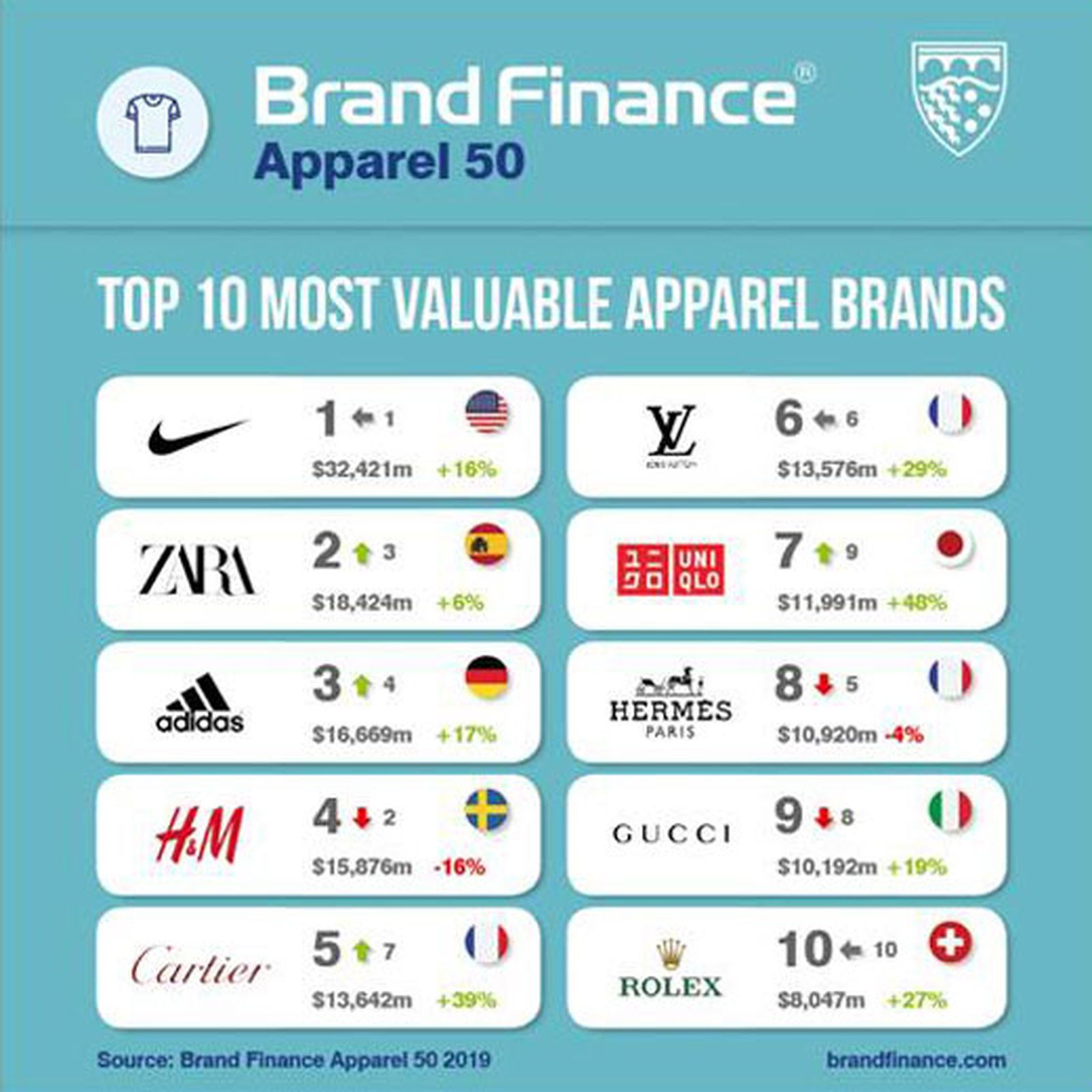 most valuable fashion brands 2019 Adidas Gucci Louis Vuitton