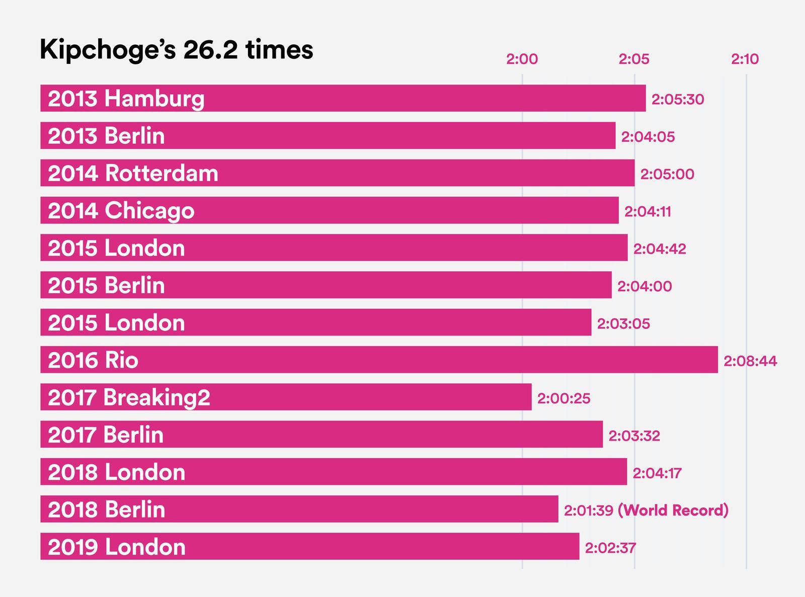 Kipchoge Marathon Times native 1600 Eliud Kipchoge