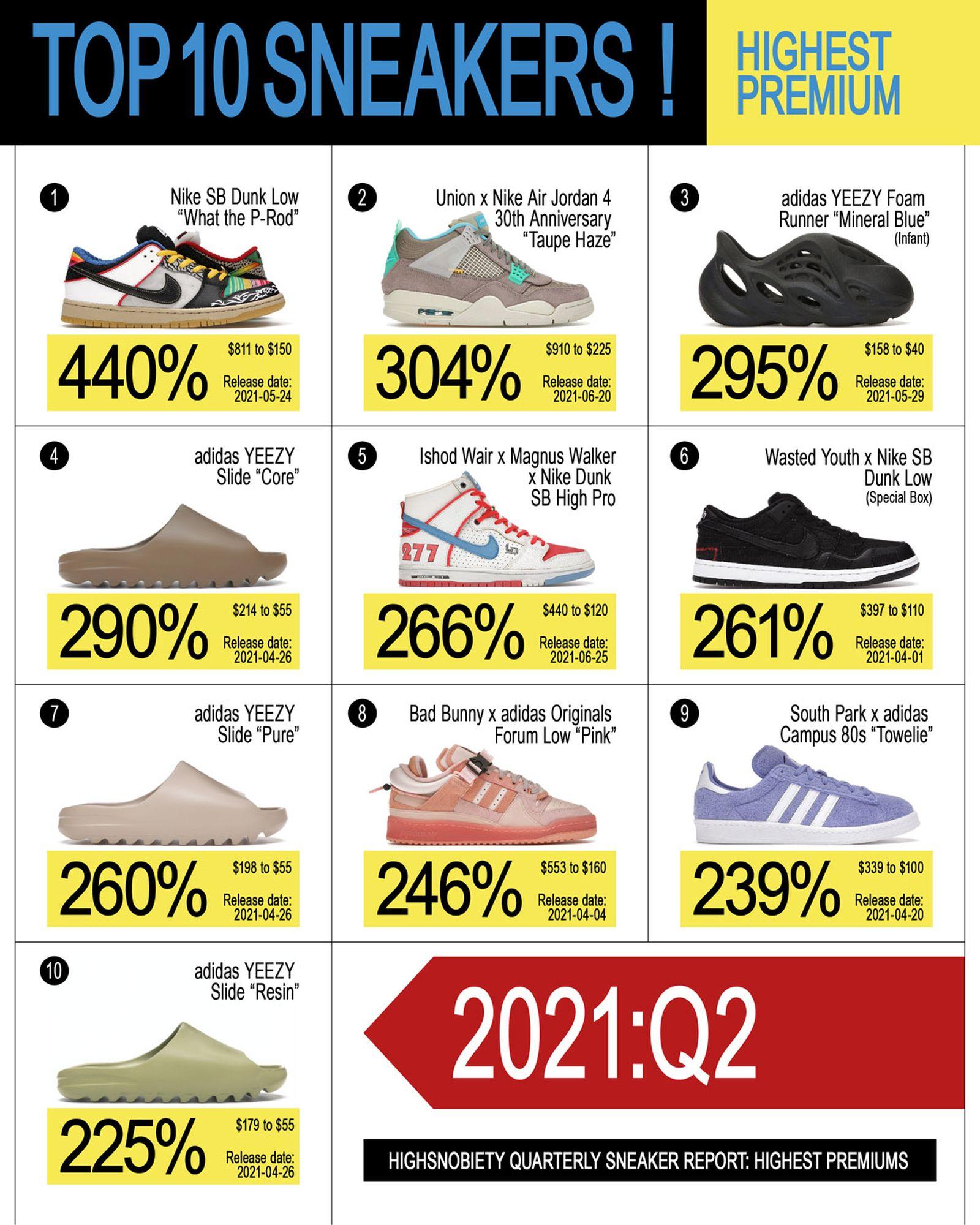 ED_SM_2021_Q2_Sneaker_Report_01