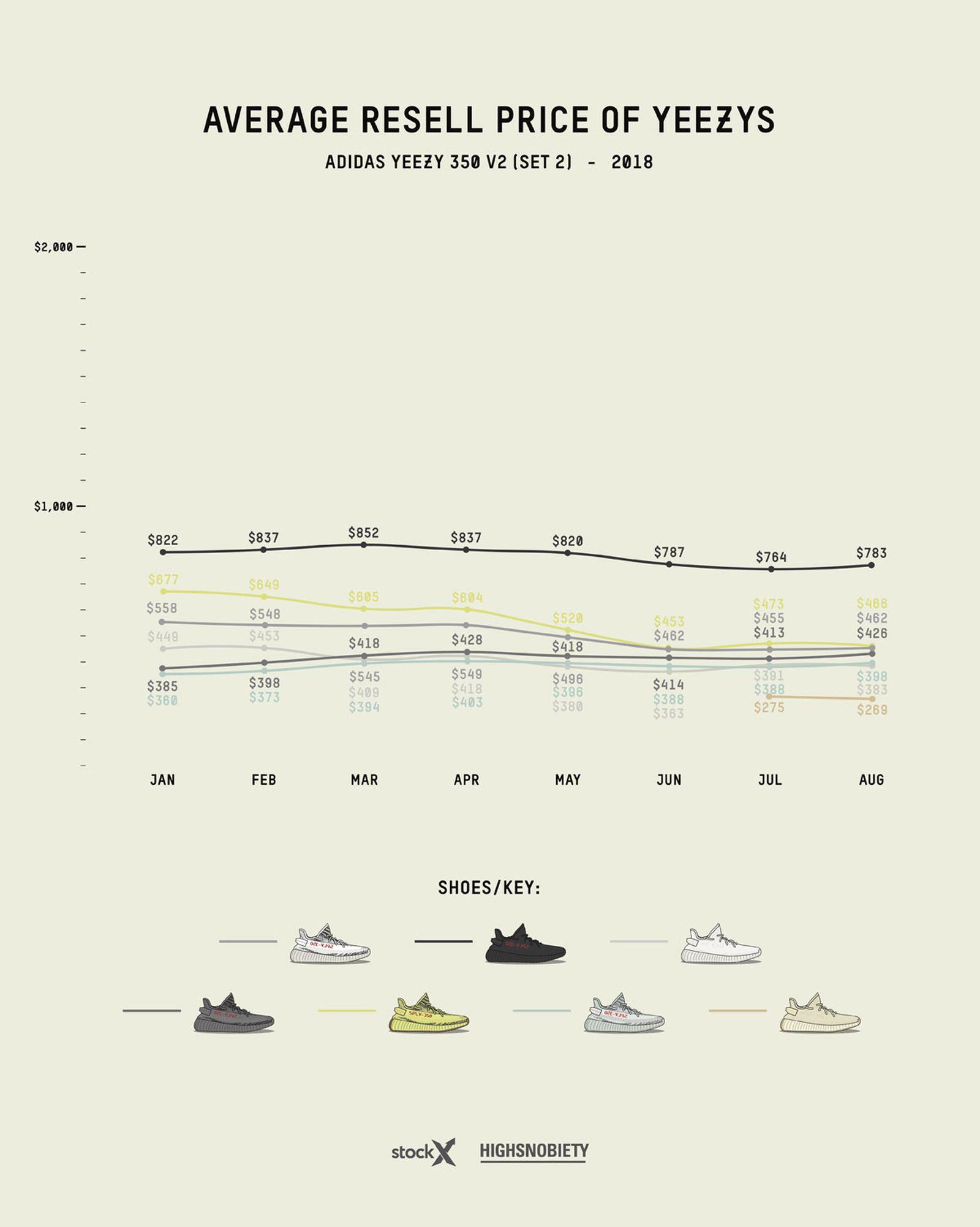 adidas yeezy guide 2019 live 8 Grailed StockX adidas Originals