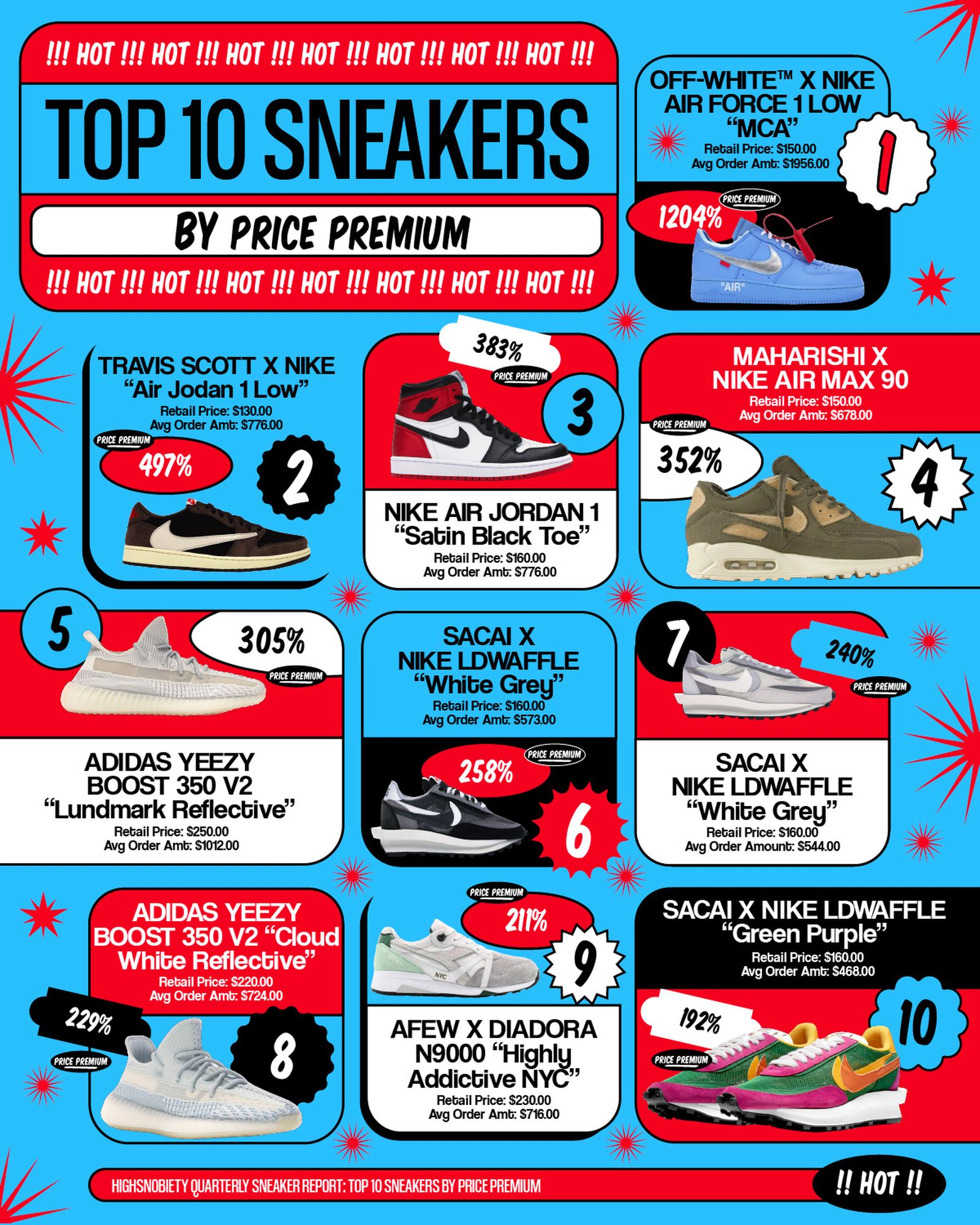 most-expensive-sneakers-2019-q3-2-2