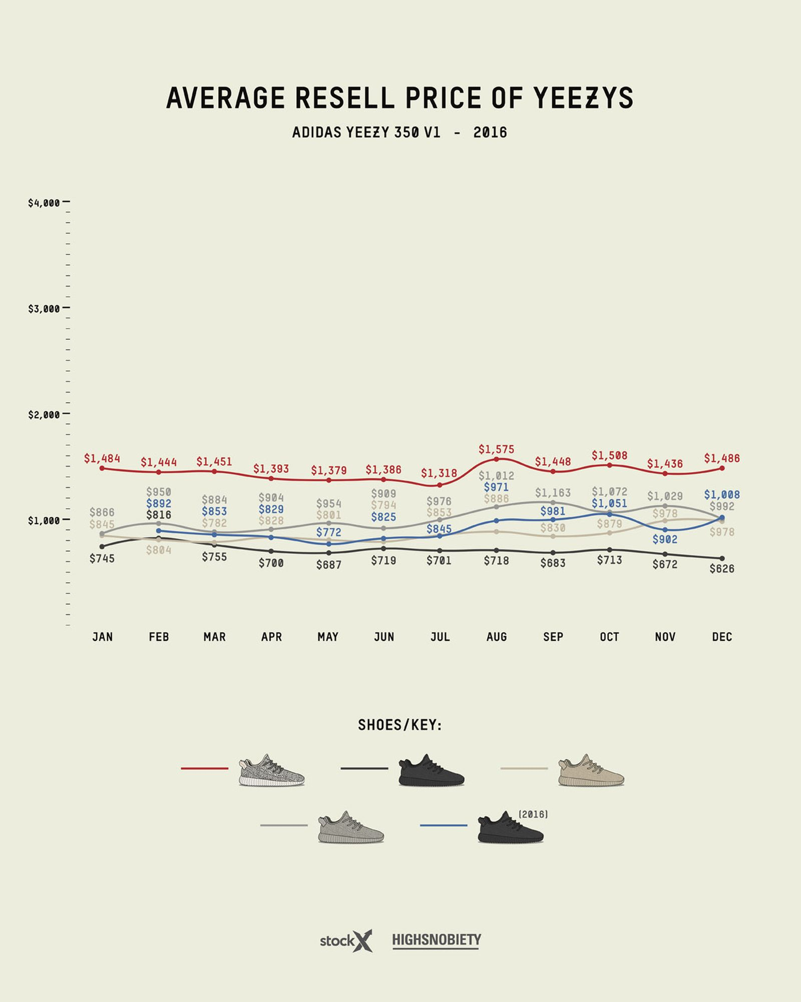 adidas yeezy guide 2019 live 1 Grailed StockX adidas Originals