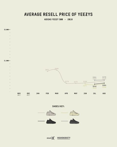 To Guide2016 Price Adidas Yeezy 2018 Resell e2DH9IWEbY