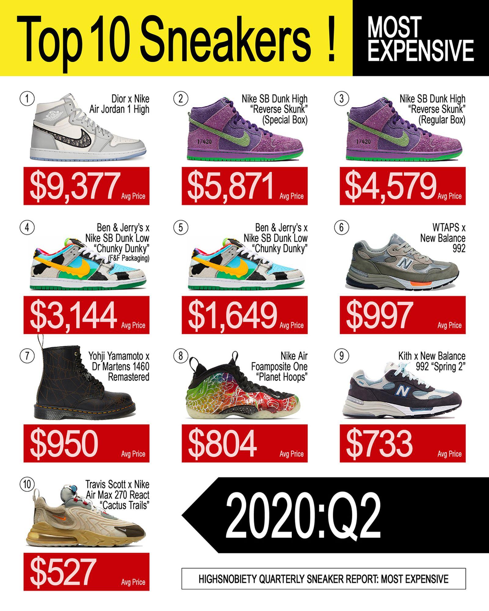 ED_WEB_Q2_Sneaker_Report_dev0-05