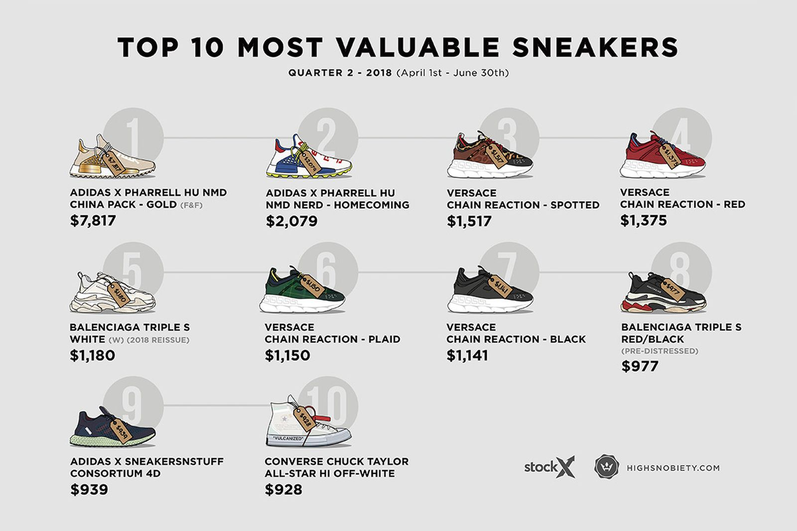 sneakers most expensive resold 2018 q2 Adidas Nike Pharrell Williams