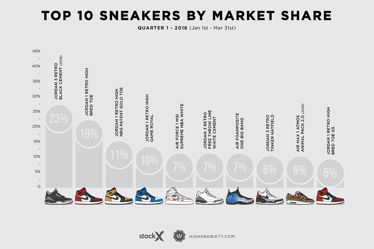 737d47e0bf5bd The 10 Most Valuable Sneakers of 2018 So Far