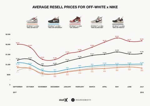 10b8a6b4a90b OFF-WHITE x Nike Sneakers  An Analysis of Resell Prices