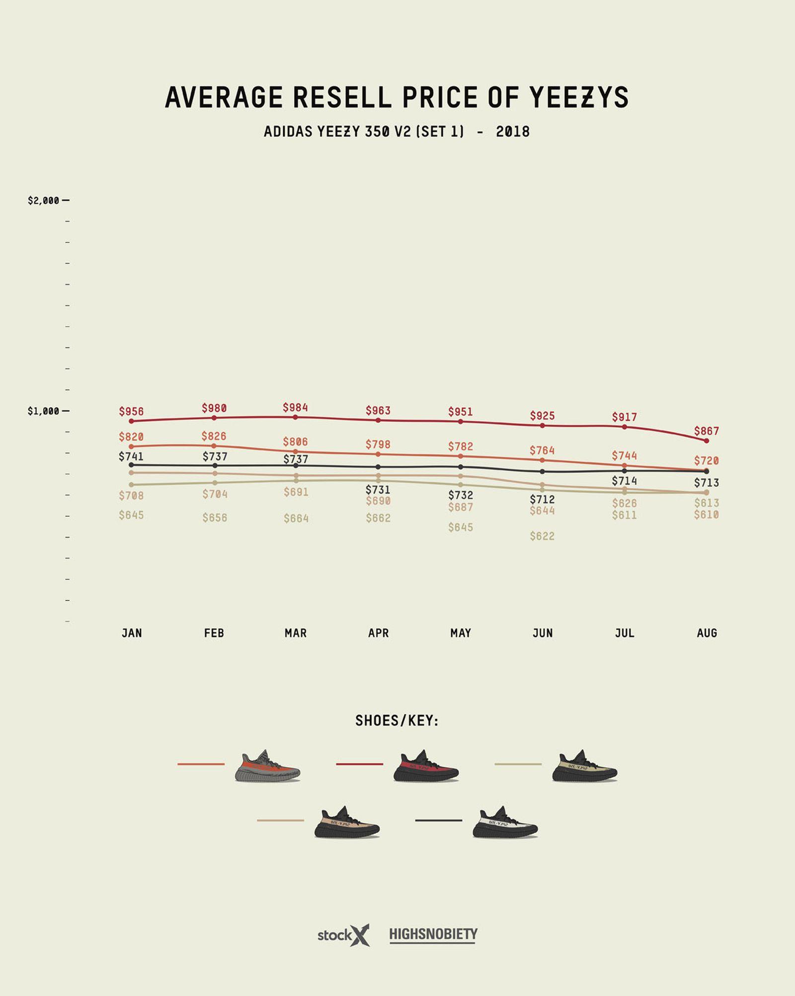 adidas yeezy guide 2019 live 6 Grailed StockX adidas Originals