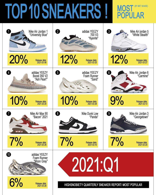 Nike Is Moving at Warp Speed to Kick-Start 2021 26