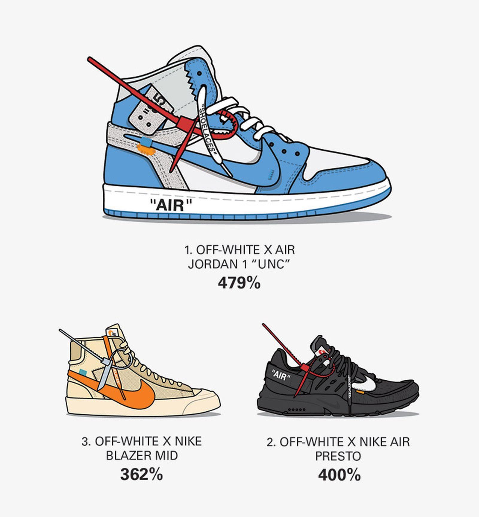 sneaker sales 2018 stockx Adidas Nike OFF-WHITE c/o Virgil Abloh