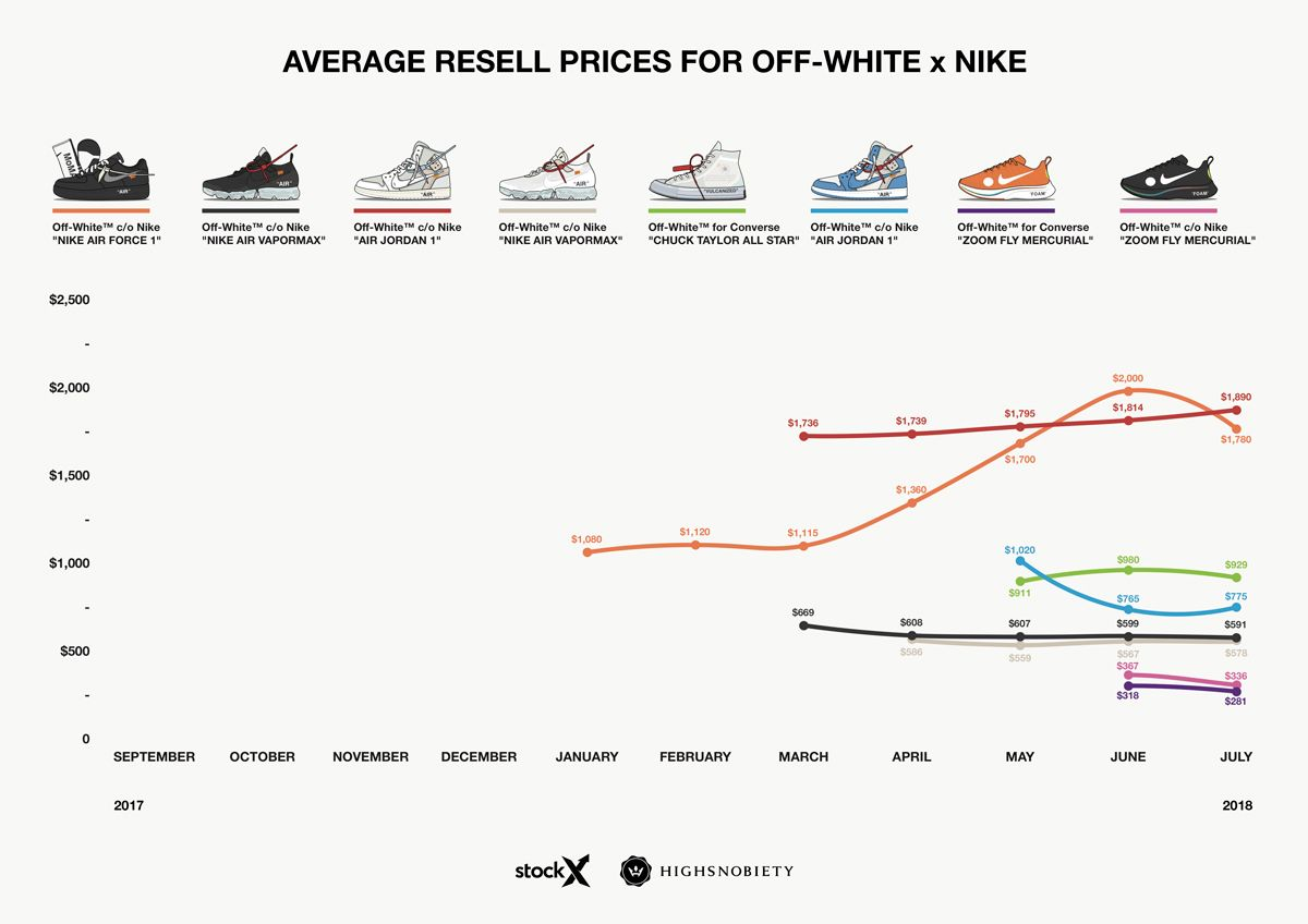 8f674c660d45 The Beginner s Guide to Every OFF-WHITE Nike Release