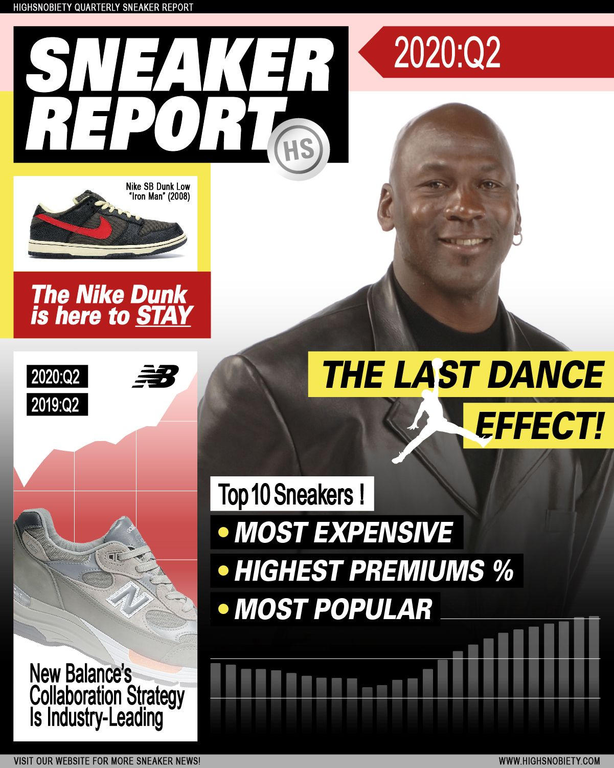 New Balance's Authenticity & Michael Jordan's Legend Defined Sneaker Storytelling This Quarter 23