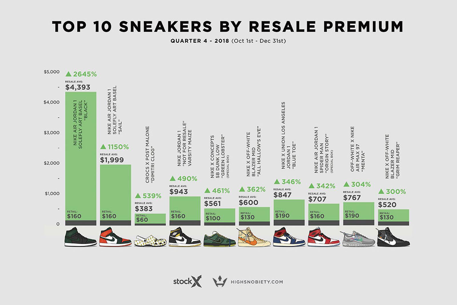 valuable sneakers resold 2018 q4 Adidas Air Jordan Nike