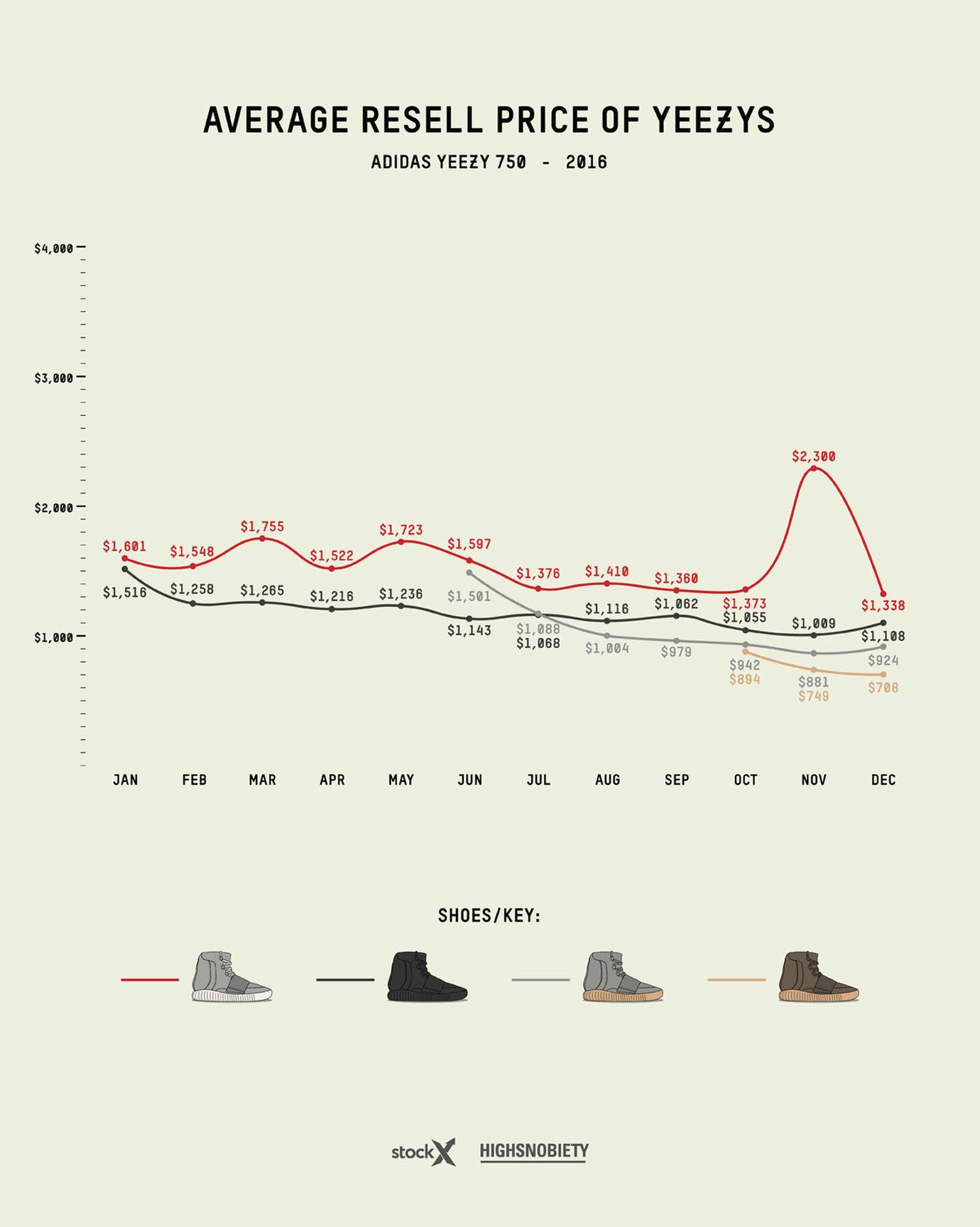 adidas yeezy guide 2019 live 13 Grailed StockX adidas Originals