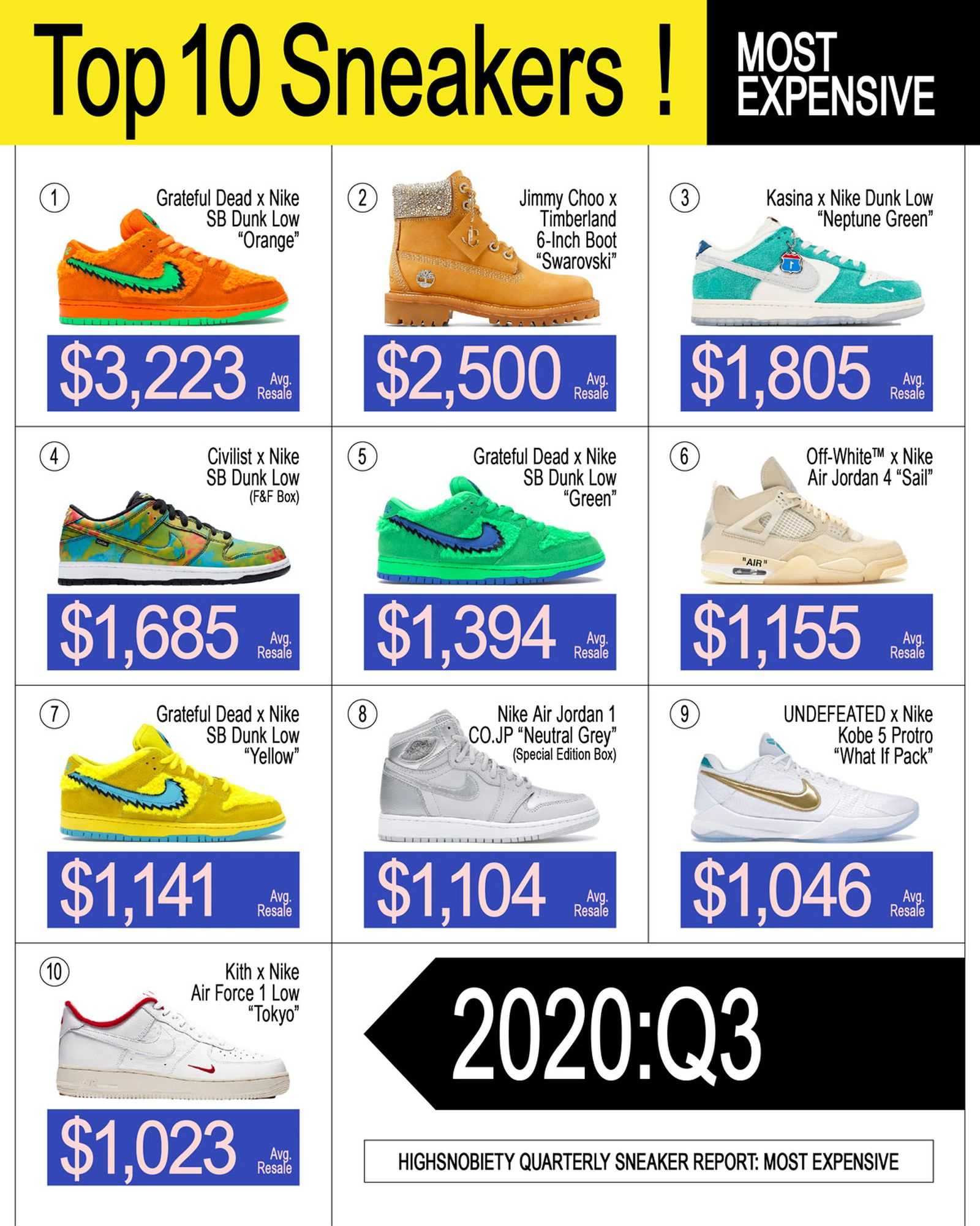 ED_WEB_Q3_Sneaker_Report_dev01