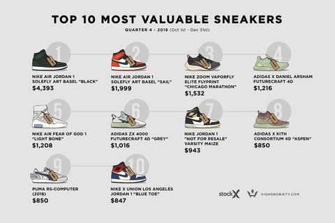 10 Most Expensive Sneakers of 2018   Complex