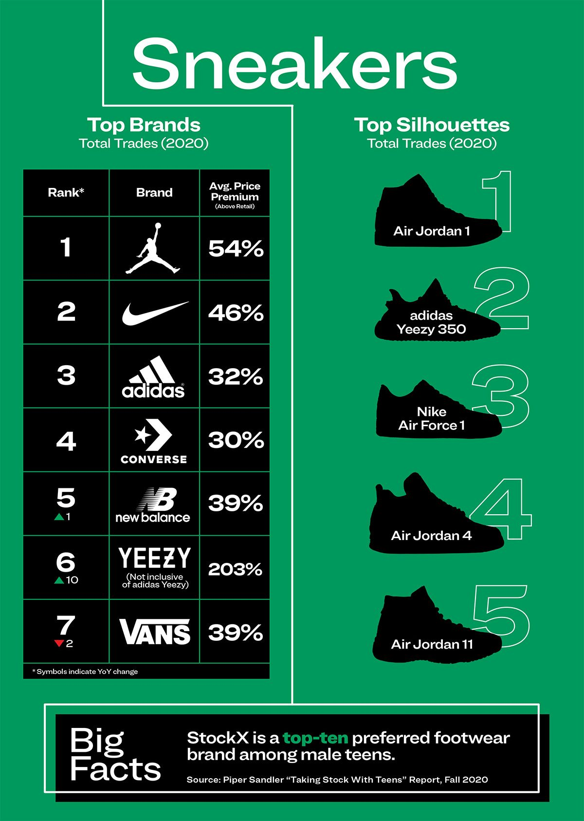 Converse Was One of the Most-Traded Brands on the Resell Market in 2020 6
