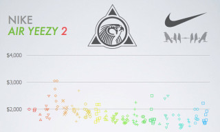 Nike Air Yeezy 2 eBay Price Infographic