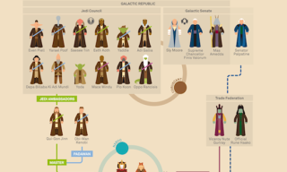 Check Out These Epic Star Wars Infographics by Marc Morera