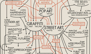Tracing Back Streetart to its Roots – A Simple yet Smart Infographic