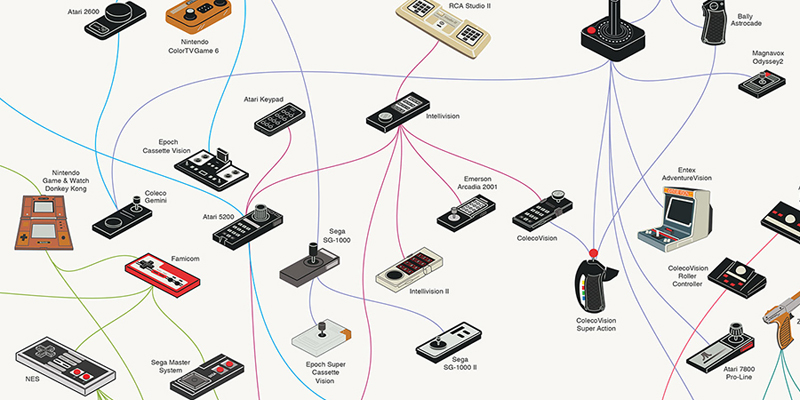 The Evolution of Video Game Controllers Infographic | Highsnobiety